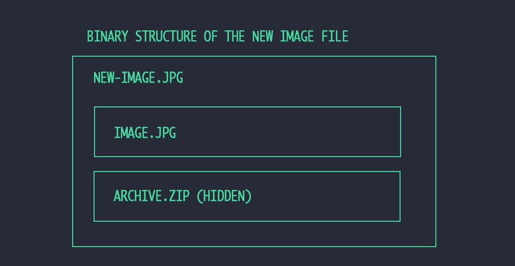 How to Hide a Zip File in an Image